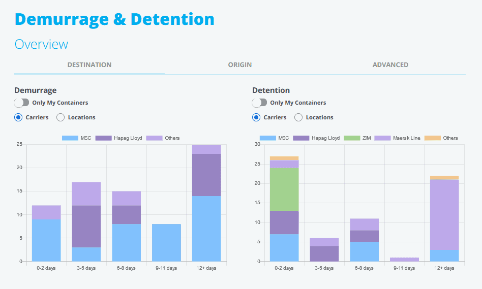 Dockflow's platform - overview of a client's containers in demurrage or detention.